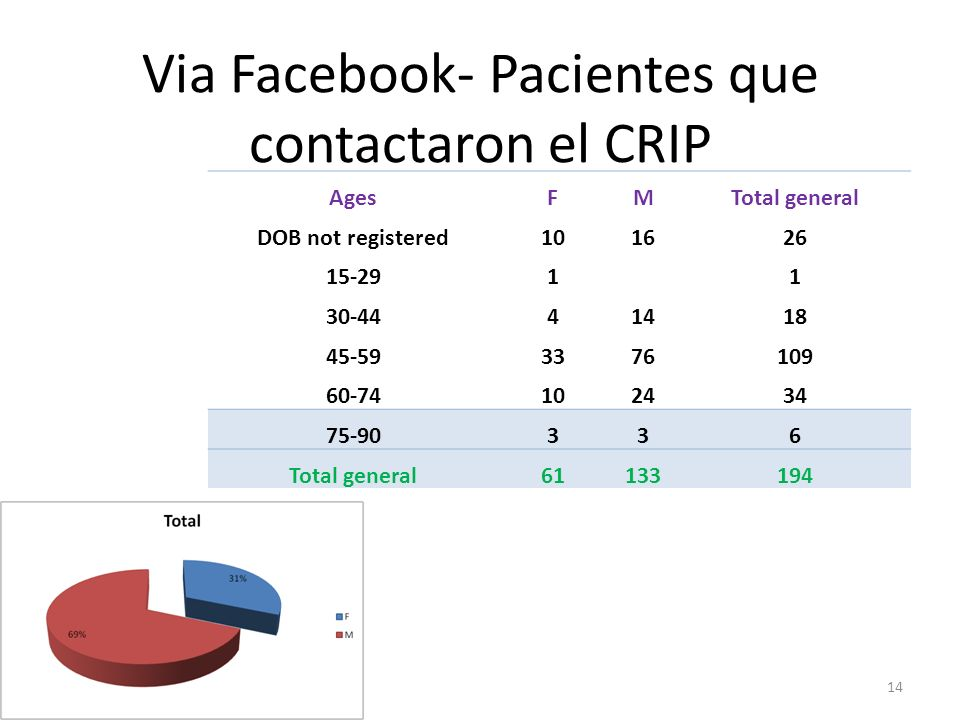 Via Facebook- Pacientes que contactaron el CRIP 14 AgesFMTotal general DOB not registered101626 15-2911 30-4441418 45-593376109 60-74102434 75-90336 T