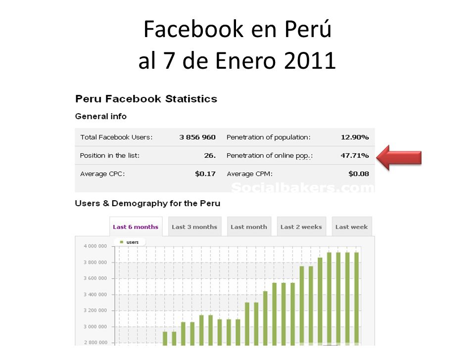Facebook en Perú al 7 de Enero 2011