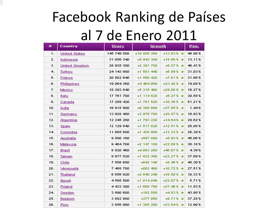 Facebook Ranking de Países al 7 de Enero 2011