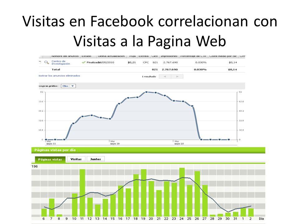 Visitas en Facebook correlacionan con Visitas a la Pagina Web