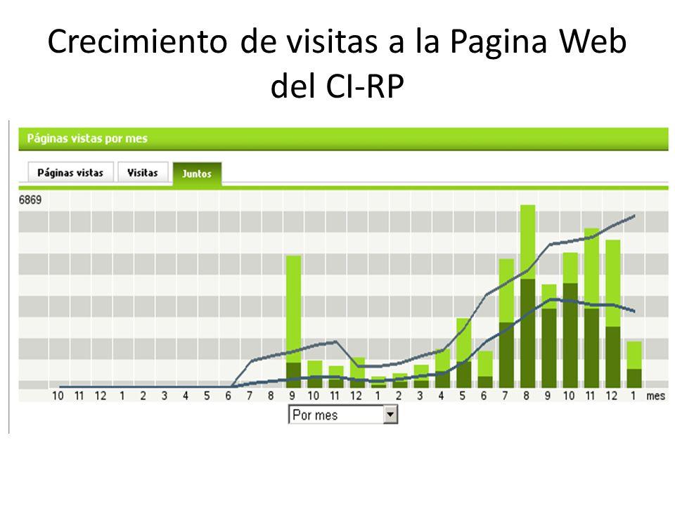 Crecimiento de visitas a la Pagina Web del CI-RP