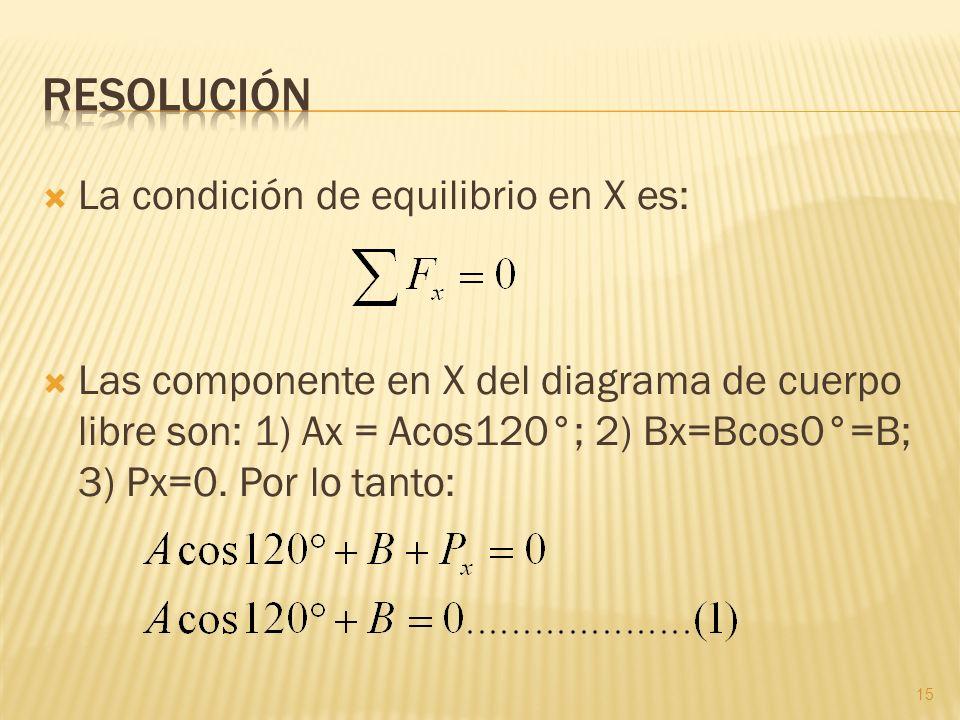 La condición de equilibrio en X es: Las componente en X del diagrama de cuerpo libre son: 1) Ax = Acos120°; 2) Bx=Bcos0°=B; 3) Px=0. Por lo tanto: 15