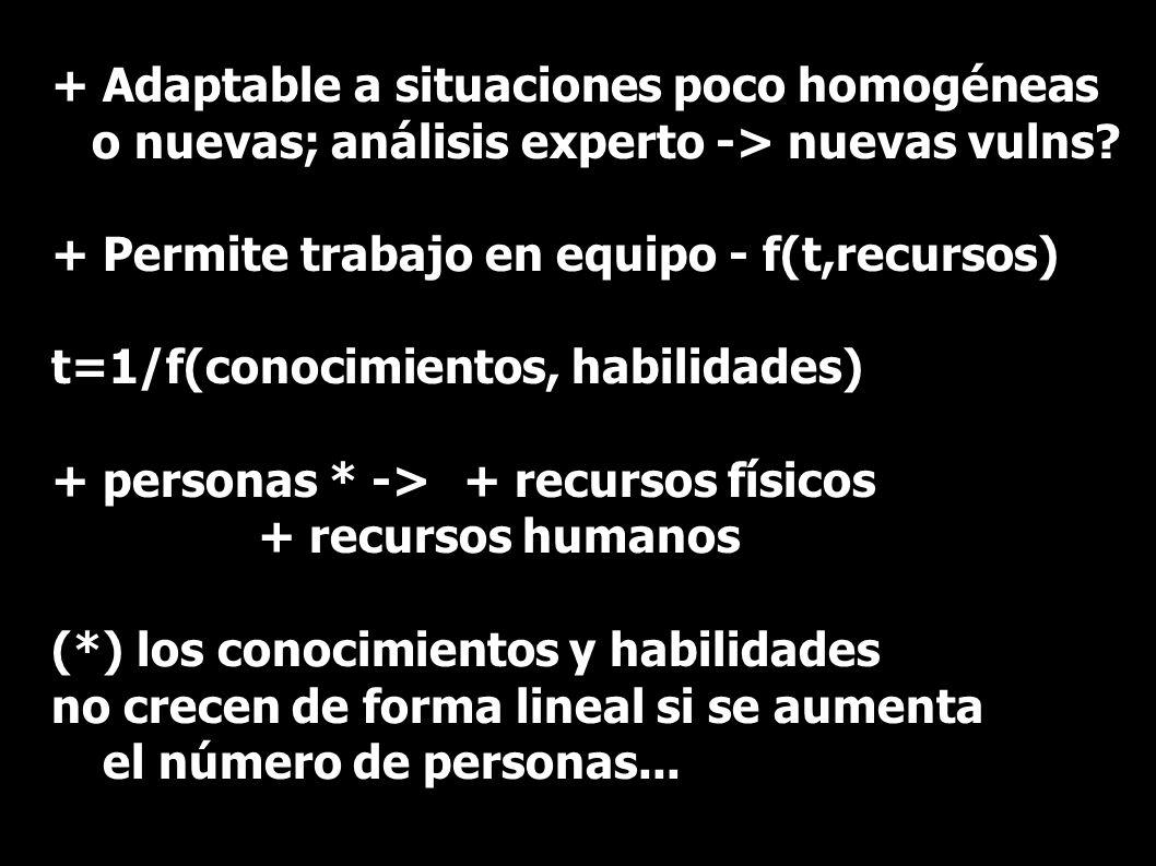 + Adaptable a situaciones poco homogéneas o nuevas; análisis experto -> nuevas vulns? + Permite trabajo en equipo - f(t,recursos) t=1/f(conocimientos,