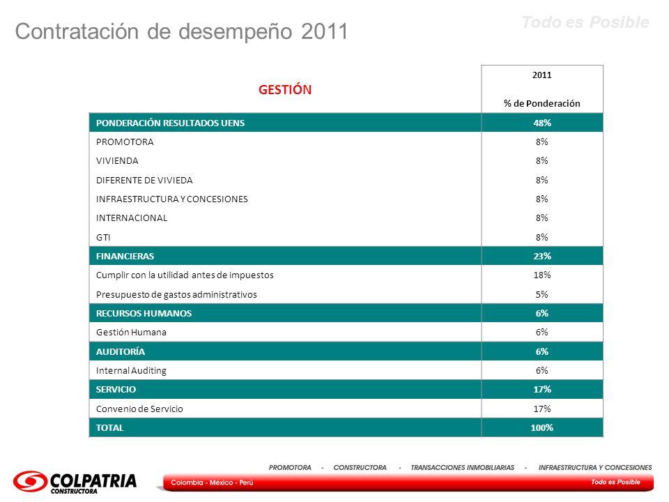 Todo es Posible Contratación de desempeño 2011 GESTIÓN 2011 % de Ponderación PONDERACIÓN RESULTADOS UENS48% PROMOTORA 8% VIVIENDA 8% DIFERENTE DE VIVI
