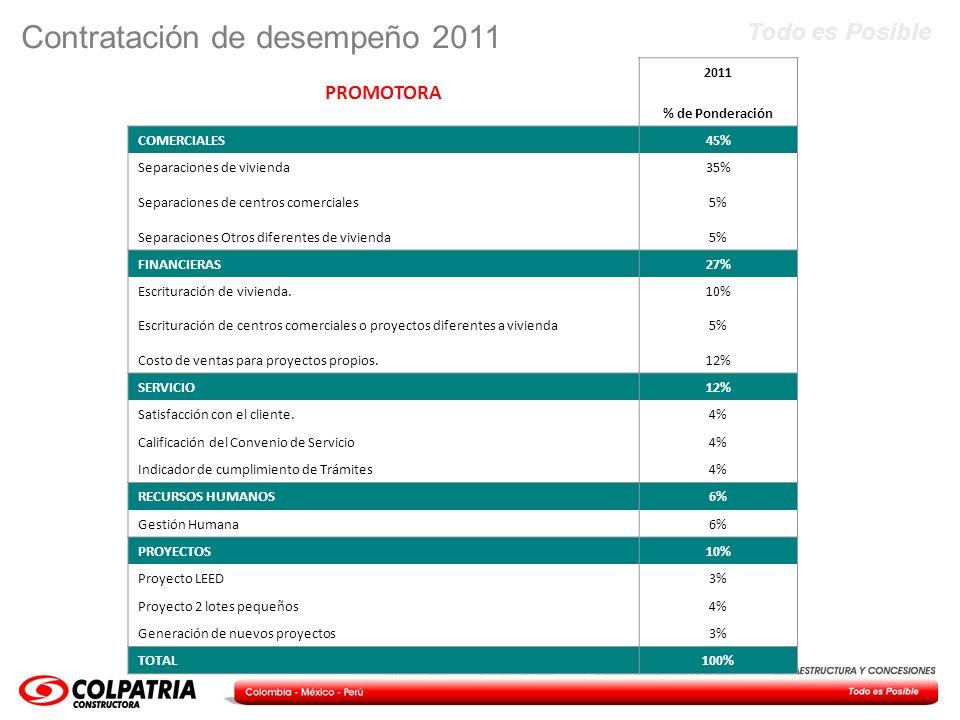 Todo es Posible Contratación de desempeño 2011 PROMOTORA 2011 % de Ponderación COMERCIALES45% Separaciones de vivienda35% Separaciones de centros come