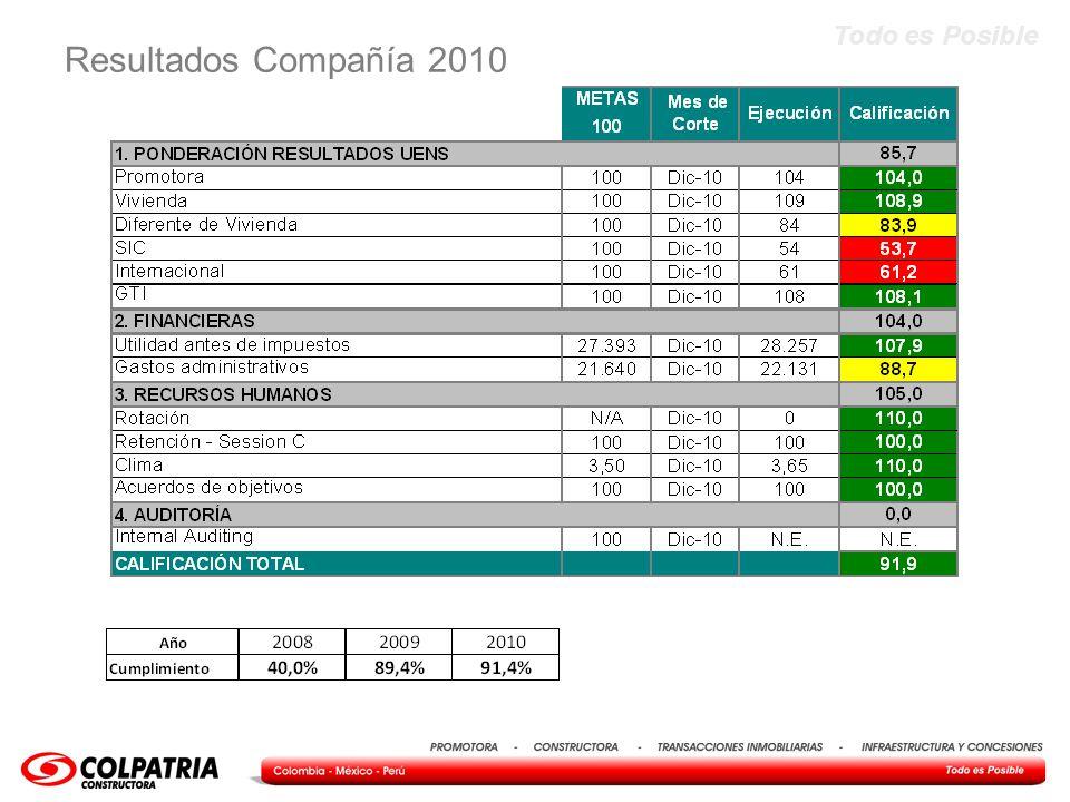 Todo es Posible Alcanzar los resultados esperados 2010, gracias al aporte de cada una de las Unidades de Negocio – TRABAJO EN EQUIPO, ALINEACION, ENTENDIMIENTO Y APOYO Firmar Acuerdo económico, tiempos, técnico, Puerto y poner en operación esta obra Resultados de clima Importante avance en la satisfacción de nuestros clientes Resultado de la encuesta(4,1) - Postventas Resultados sostenidos de México a lo largo de segundo semestre Consolidación de estrategia de procesos transversales avanzando en la cultura de asunción, manejo y control del riesgo Avance en estructuración y resultados comerciales de Contratos con Terceros RESULTADOS DE VIVIENDA 91.
