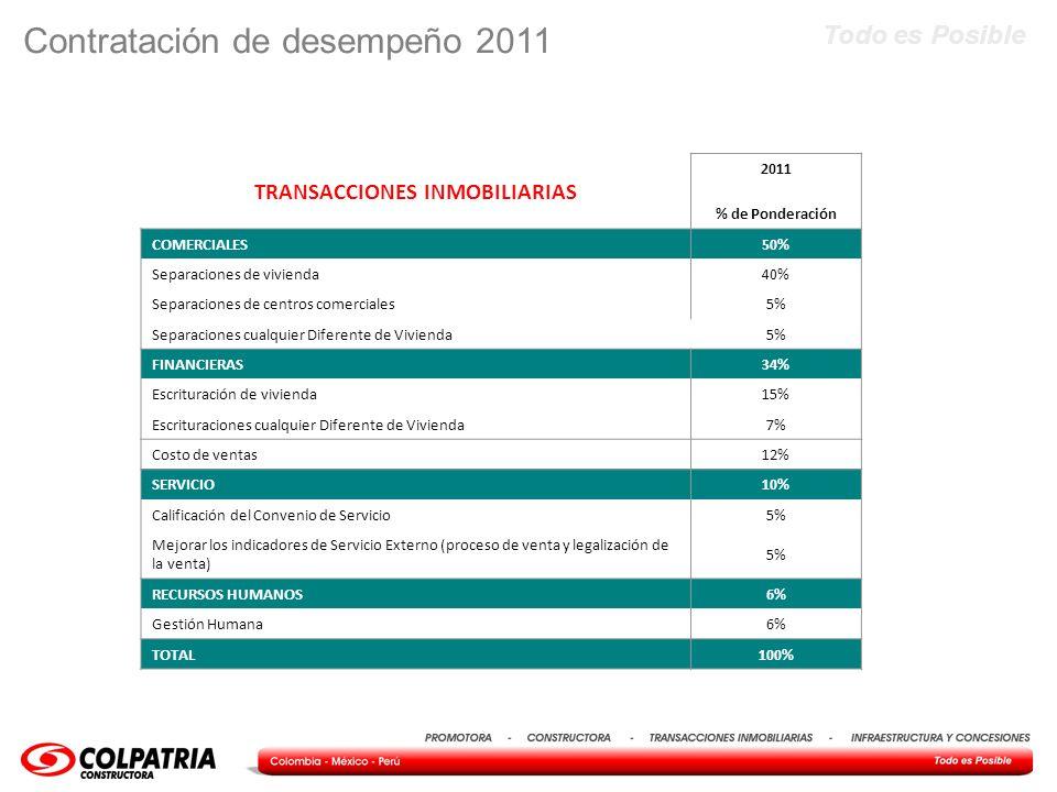Todo es Posible Contratación de desempeño 2011 TRANSACCIONES INMOBILIARIAS 2011 % de Ponderación COMERCIALES50% Separaciones de vivienda40% Separacion