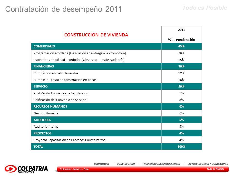 Todo es Posible Contratación de desempeño 2011 CONSTRUCCION DE VIVIENDA 2011 % de Ponderación COMERCIALES45% Programación acordada (Desviación en entr