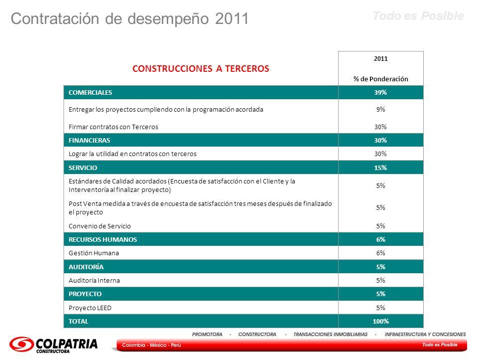 Todo es Posible Contratación de desempeño 2011 CONSTRUCCIONES A TERCEROS 2011 % de Ponderación COMERCIALES39% Entregar los proyectos cumpliendo con la