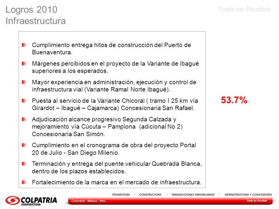 Todo es Posible Cumplimiento entrega hitos de construcción del Puerto de Buenaventura. Márgenes percibidos en el proyecto de la Variante de Ibagué sup