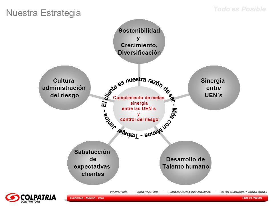 Todo es Posible Contratación de desempeño 2011 INFRAESTRUCTURA Y CONCESIONES 2011 % de Ponderación COMERCIALES35% Adjudicación regional (COL PER)35% FINANCIERAS50% Cumplimiento Ingresos (Facturación)18% Cumplimiento Utilidad Bruta22% Cumplimiento en la ejecución del flujo de caja (Ingresos)10% SERVICIO5% Convenio de Servicio5% RECURSOS HUMANOS5% Gestión Humana5% AUDITORÍA5% Auditoría Interna5% TOTAL100%