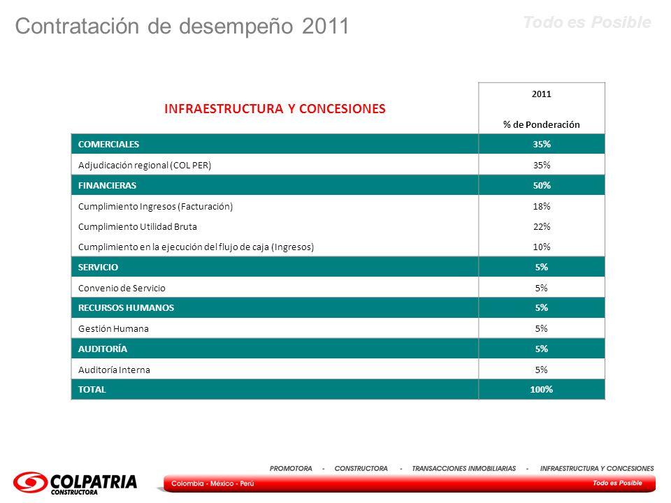 Todo es Posible Contratación de desempeño 2011 INFRAESTRUCTURA Y CONCESIONES 2011 % de Ponderación COMERCIALES35% Adjudicación regional (COL PER)35% F