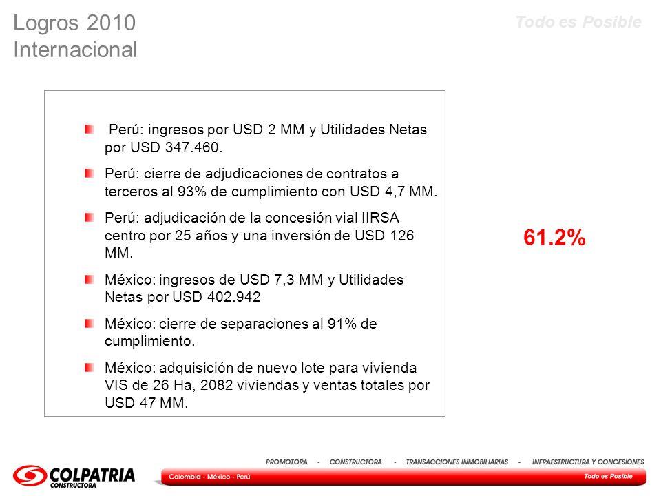 Todo es Posible Perú: ingresos por USD 2 MM y Utilidades Netas por USD 347.460. Perú: cierre de adjudicaciones de contratos a terceros al 93% de cumpl