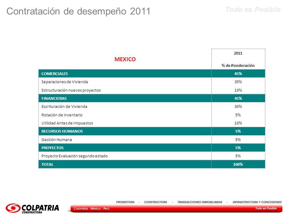 Todo es Posible Contratación de desempeño 2011 MEXICO 2011 % de Ponderación COMERCIALES45% Separaciones de Vivienda35% Estructuración nuevos proyectos