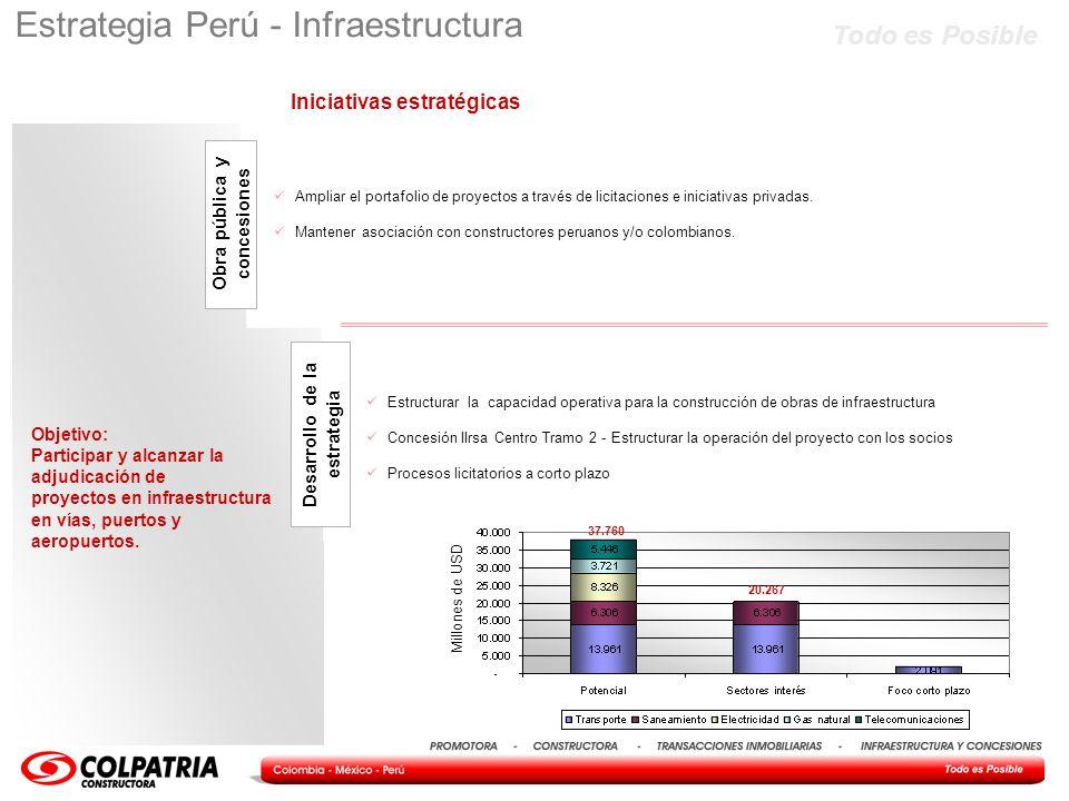 Todo es Posible Objetivo: Participar y alcanzar la adjudicación de proyectos en infraestructura en vías, puertos y aeropuertos. Estrategia Perú - Infr