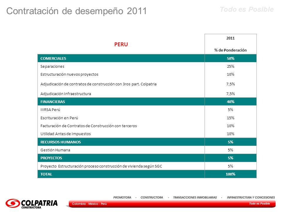 Todo es Posible Contratación de desempeño 2011 PERU 2011 % de Ponderación COMERCIALES50% Separaciones25% Estructuración nuevos proyectos10% Adjudicaci