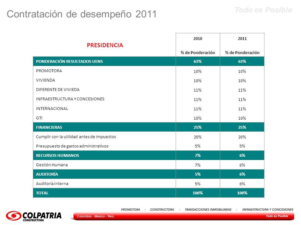 Todo es Posible PRESIDENCIA 20102011 % de Ponderación PONDERACIÓN RESULTADOS UENS63% PROMOTORA 10% VIVIENDA 10% DIFERENTE DE VIVIEDA 11% INFRAESTRUCTU