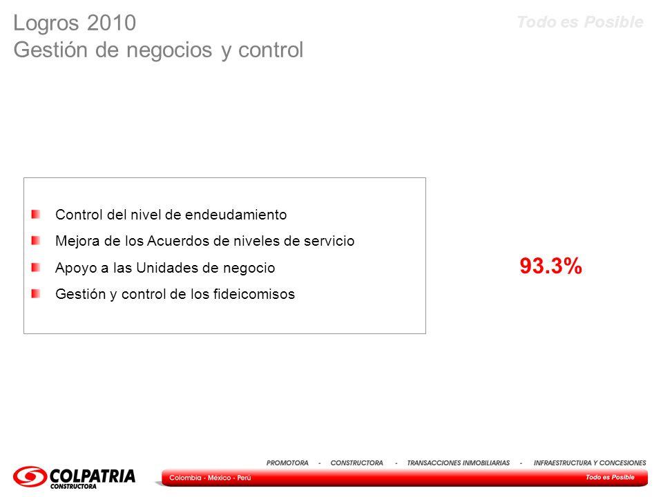 Todo es Posible Contratación de desempeño 2011 GESTIÓN 2011 % de Ponderación PONDERACIÓN RESULTADOS UENS48% PROMOTORA 8% VIVIENDA 8% DIFERENTE DE VIVIEDA 8% INFRAESTRUCTURA Y CONCESIONES 8% INTERNACIONAL 8% GTI 8% FINANCIERAS23% Cumplir con la utilidad antes de impuestos 18% Presupuesto de gastos administrativos5% RECURSOS HUMANOS6% Gestión Humana 6% AUDITORÍA6% Internal Auditing 6% SERVICIO17% Convenio de Servicio17% TOTAL100%