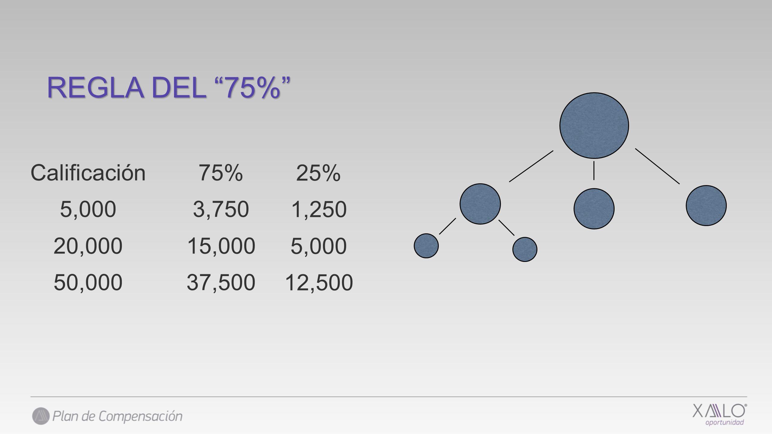 75% 3,750 15,000 37,500 Calificación 5,000 20,000 50,000 REGLA DEL 75% 25% 1,250 5,000 12,500