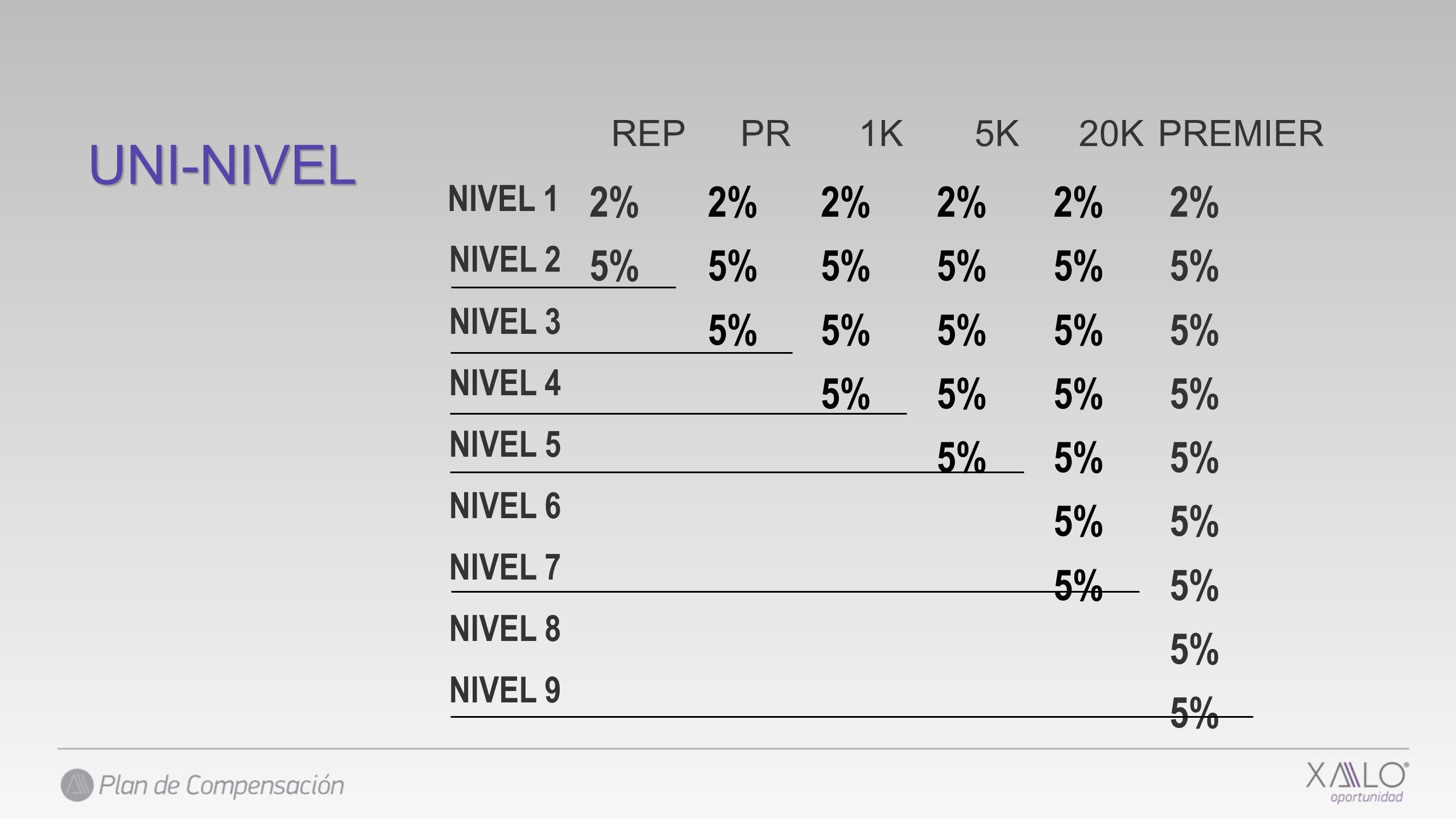 REPPR 2% 5% NIVEL 3 1K 2% 5% NIVEL 4 5K 2% 5% NIVEL 5 20K 2% 5% NIVEL 6 NIVEL 7 PREMIER 2% 5% NIVEL 8 NIVEL 9 2% 5% NIVEL 2 NIVEL 1 UNI-NIVEL
