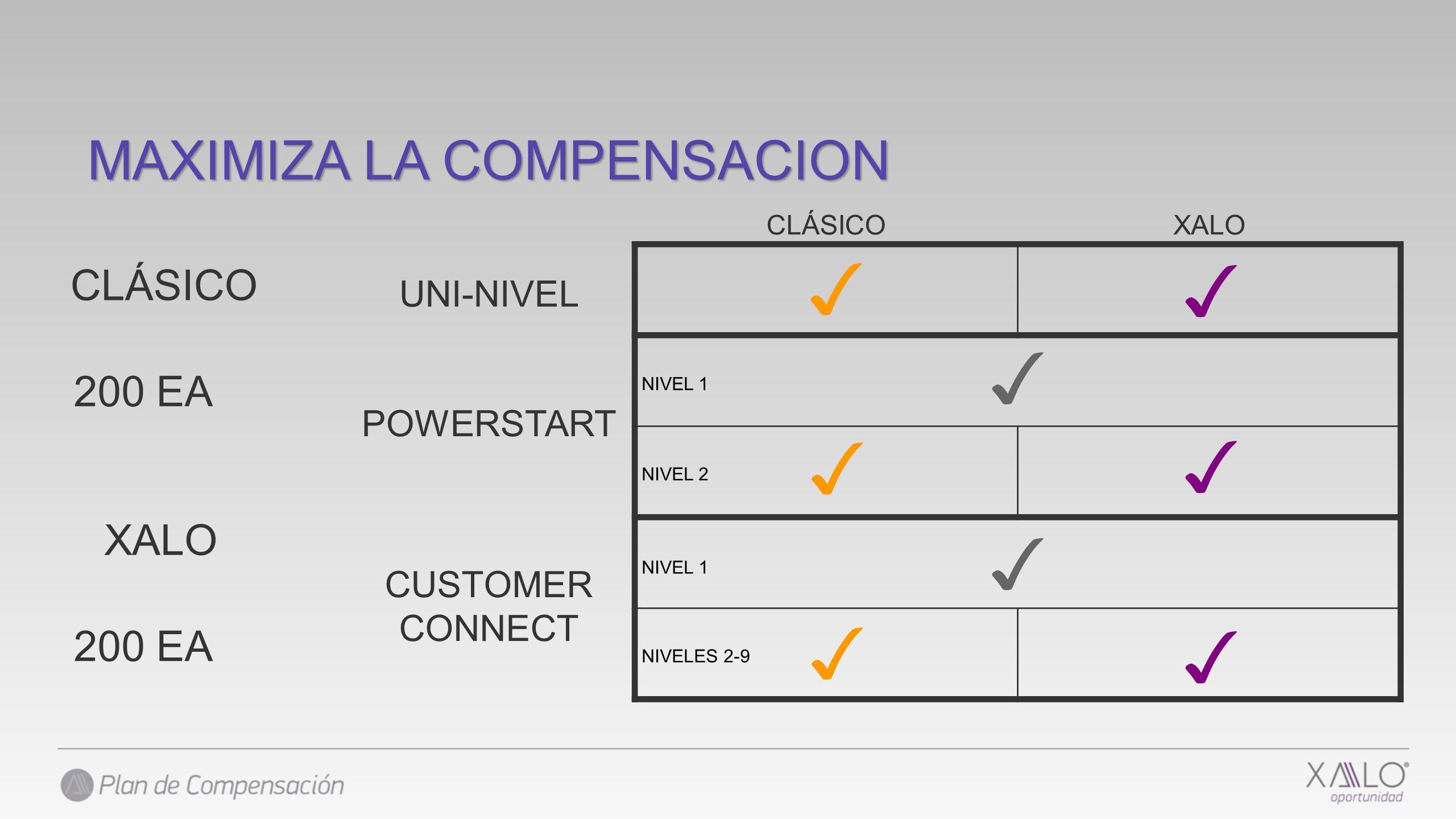 UNI-NIVEL POWERSTART CUSTOMER CONNECT CLÁSICOXALO NIVEL 1 NIVEL 2 NIVEL 1 NIVELES 2-9 200 EA CLÁSICO 200 EA XALO MAXIMIZA LA COMPENSACION