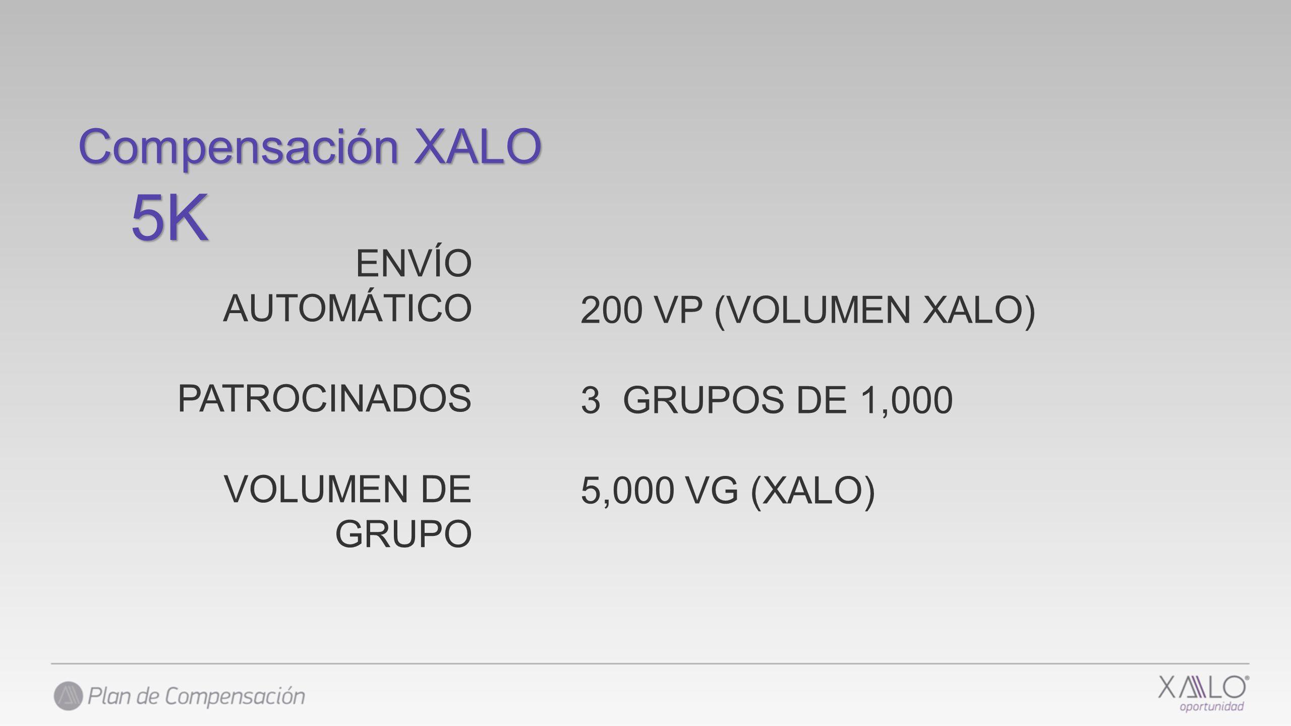 ENVÍO AUTOMÁTICO PATROCINADOS VOLUMEN DE GRUPO 200 VP (VOLUMEN XALO) 3 GRUPOS DE 1,000 5,000 VG (XALO) Compensación XALO 5K