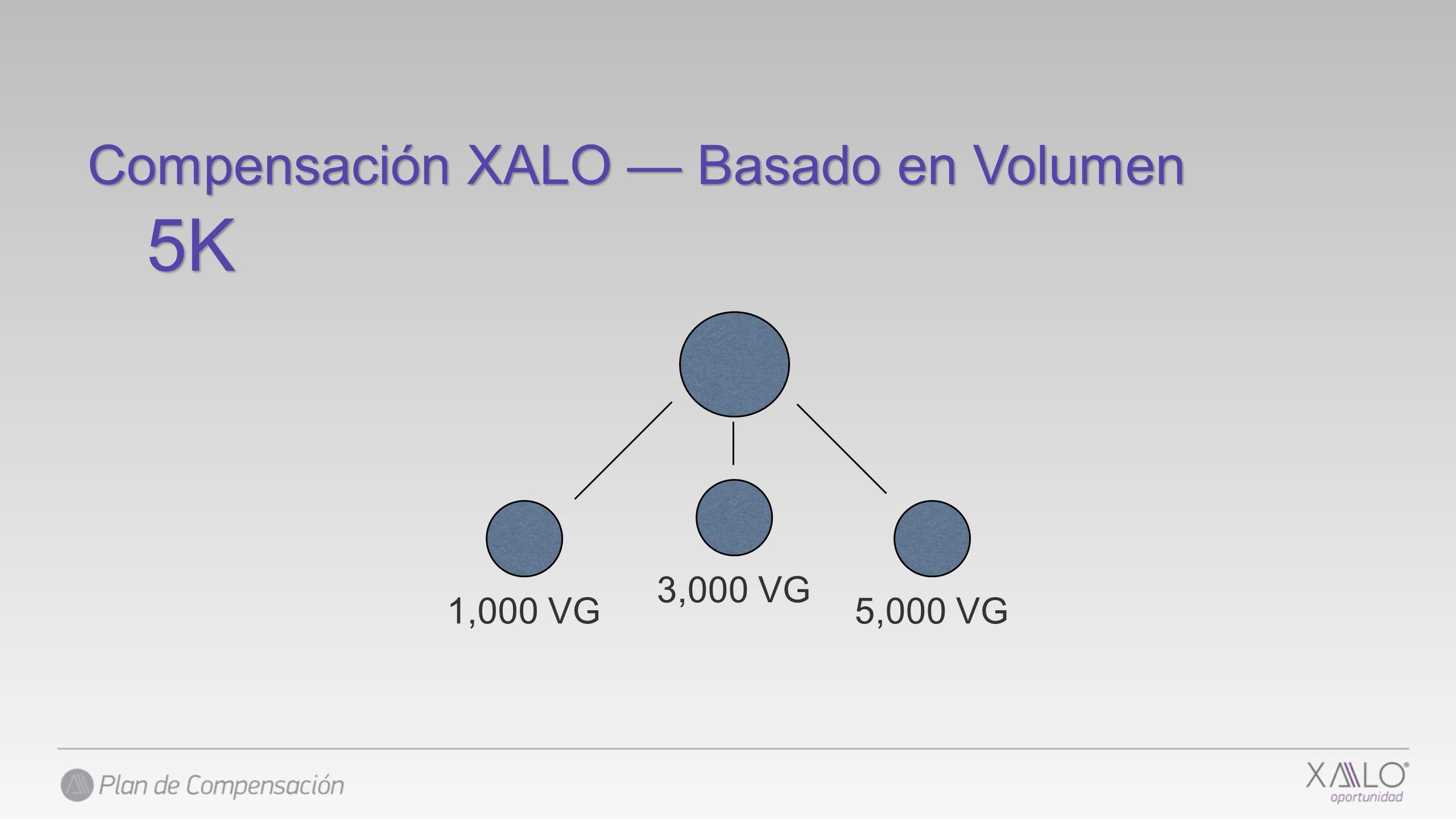 Compensación XALO Basado en Volumen 5,000 VG 3,000 VG 1,000 VG 5K