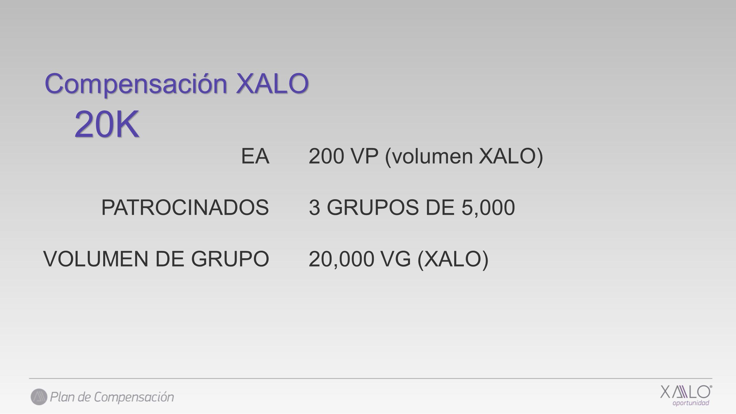 200 VP (volumen XALO) 3 GRUPOS DE 5,000 20,000 VG (XALO) Compensación XALO 20K EA PATROCINADOS VOLUMEN DE GRUPO