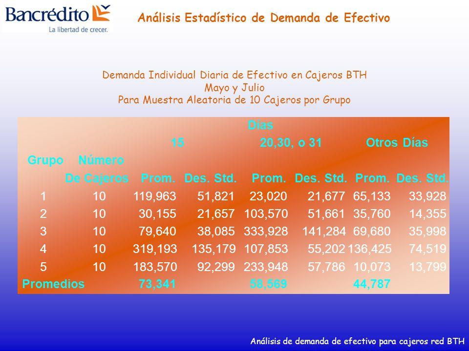 Análisis de demanda de efectivo para cajeros red BTH Análisis Estadístico de Demanda de Efectivo GrupoNúmero De CajerosProm.Des. Std.Prom.Des. Std.Pro