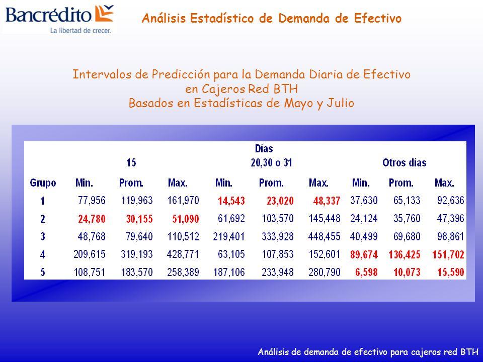 Análisis de demanda de efectivo para cajeros red BTH Análisis Estadístico de Demanda de Efectivo Intervalos de Predicción para la Demanda Diaria de Ef