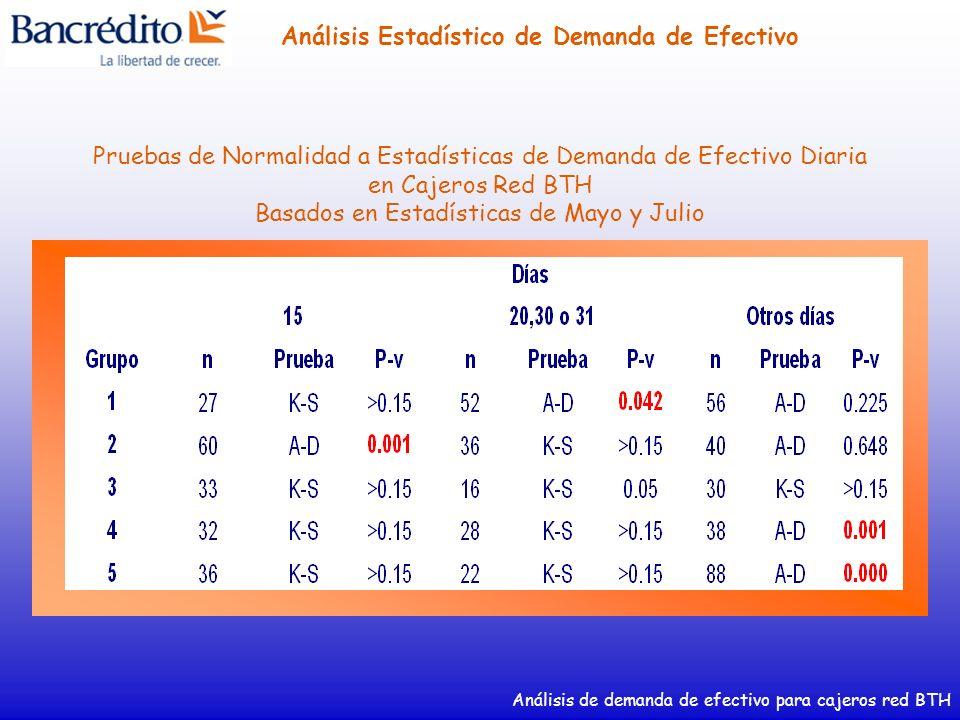 Análisis de demanda de efectivo para cajeros red BTH Análisis Estadístico de Demanda de Efectivo Pruebas de Normalidad a Estadísticas de Demanda de Ef