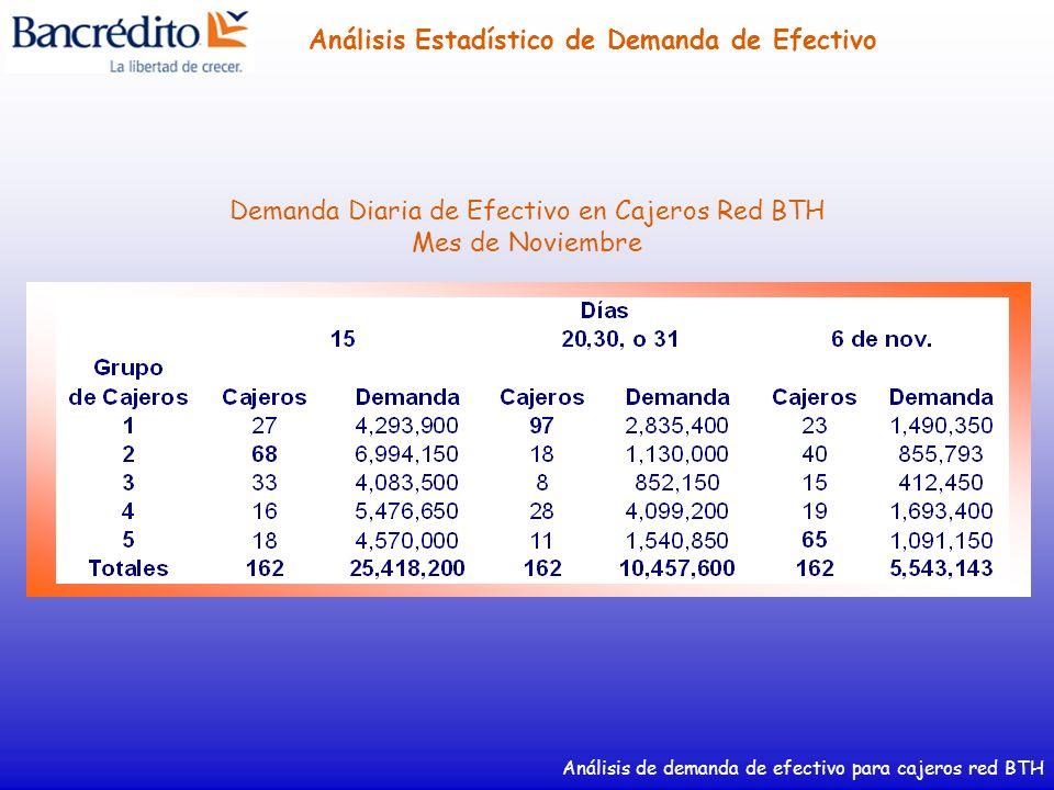 Análisis de demanda de efectivo para cajeros red BTH Análisis Estadístico de Demanda de Efectivo Demanda Diaria de Efectivo en Cajeros Red BTH Mes de