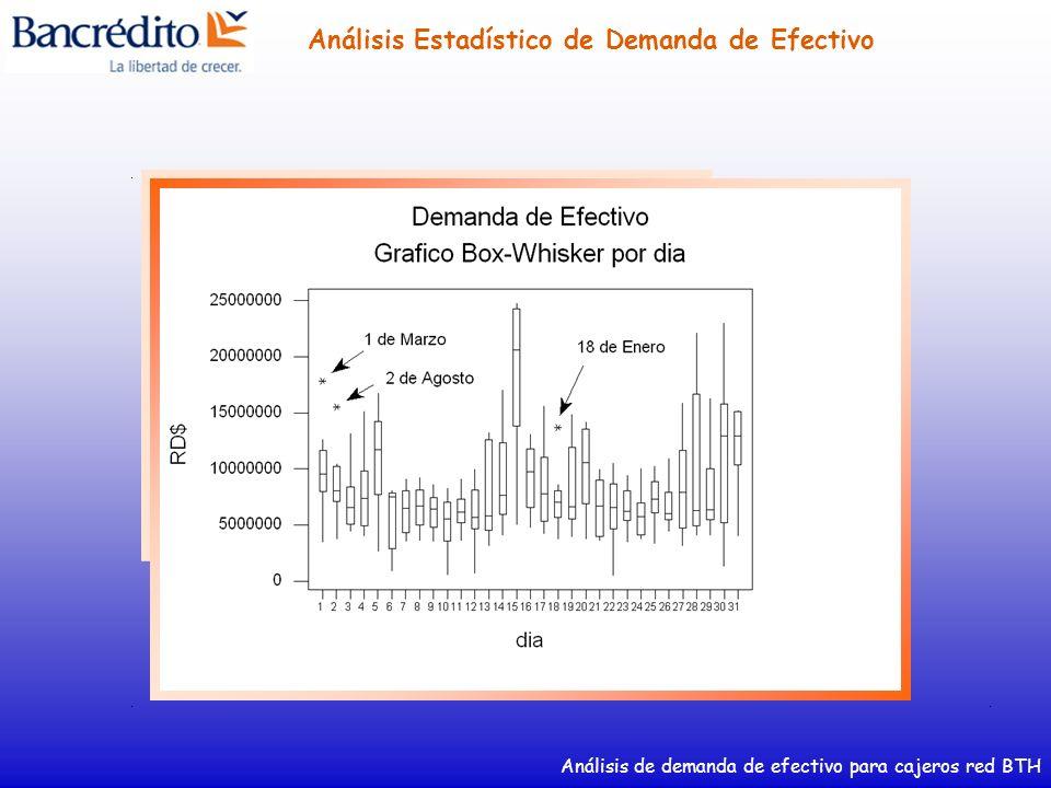Análisis de demanda de efectivo para cajeros red BTH Análisis Estadístico de Demanda de Efectivo