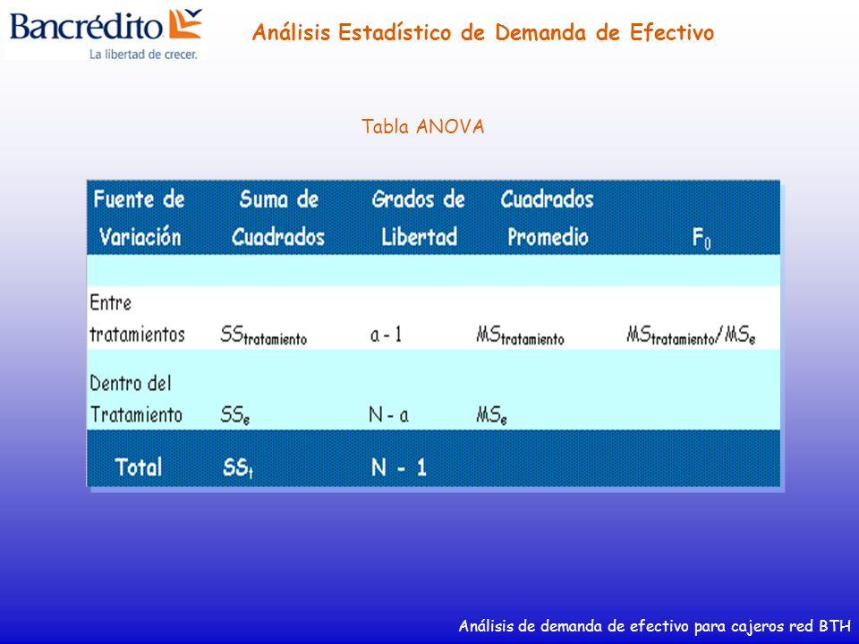 Análisis de demanda de efectivo para cajeros red BTH Análisis Estadístico de Demanda de Efectivo Tabla ANOVA