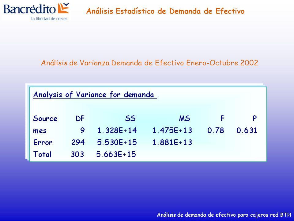 Análisis de demanda de efectivo para cajeros red BTH Análisis Estadístico de Demanda de Efectivo Demanda Promedio Mensual de Efectivo Enero-Octubre 2002