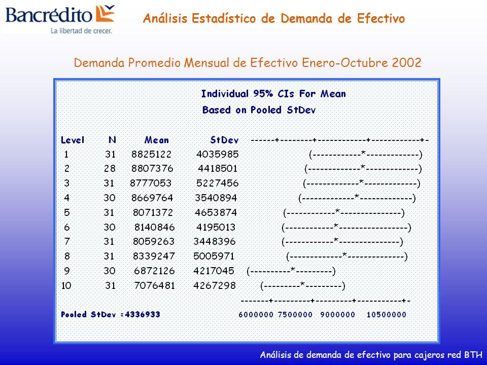 Análisis de demanda de efectivo para cajeros red BTH Análisis Estadístico de Demanda de Efectivo Demanda Promedio Mensual de Efectivo Enero-Octubre 20