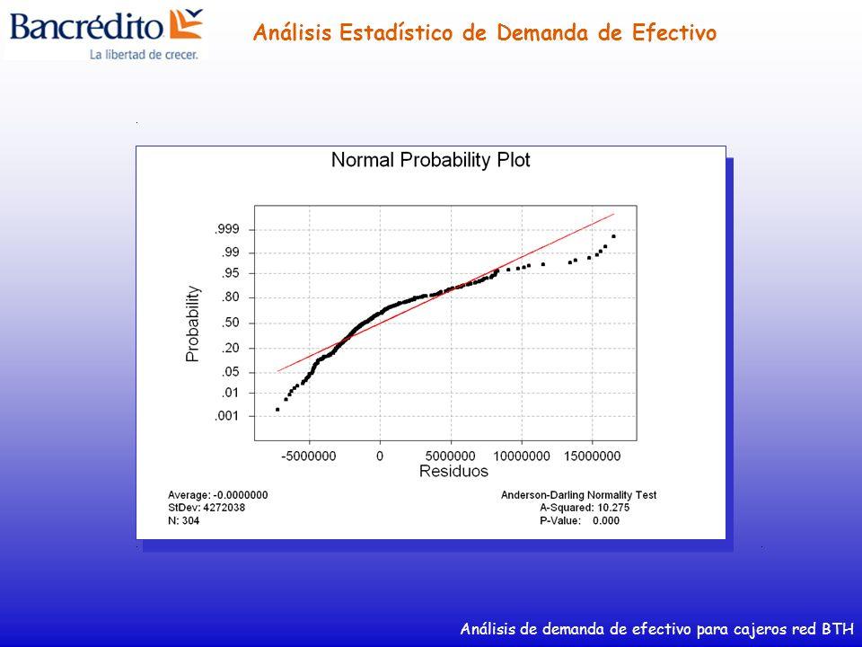 Análisis de demanda de efectivo para cajeros red BTH Análisis Estadístico de Demanda de Efectivo Pruebas de Normalidad a Estadísticas Transformadas de Demanda de Efectivo Diaria de Cajeros Red BTH