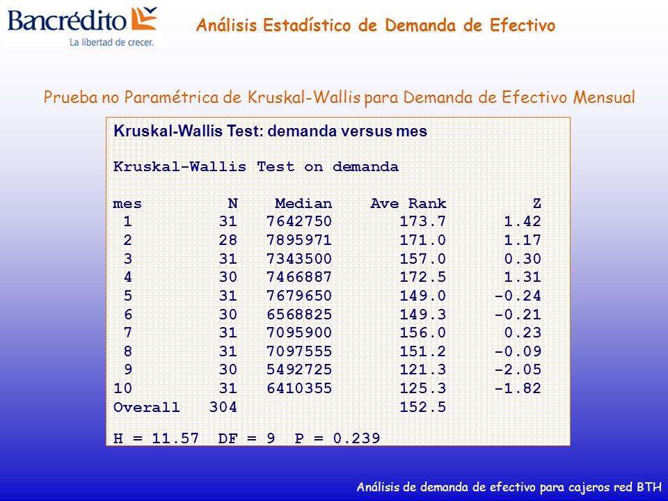 Análisis de demanda de efectivo para cajeros red BTH Análisis Estadístico de Demanda de Efectivo Kruskal-Wallis Test: demanda versus mes Kruskal-Walli