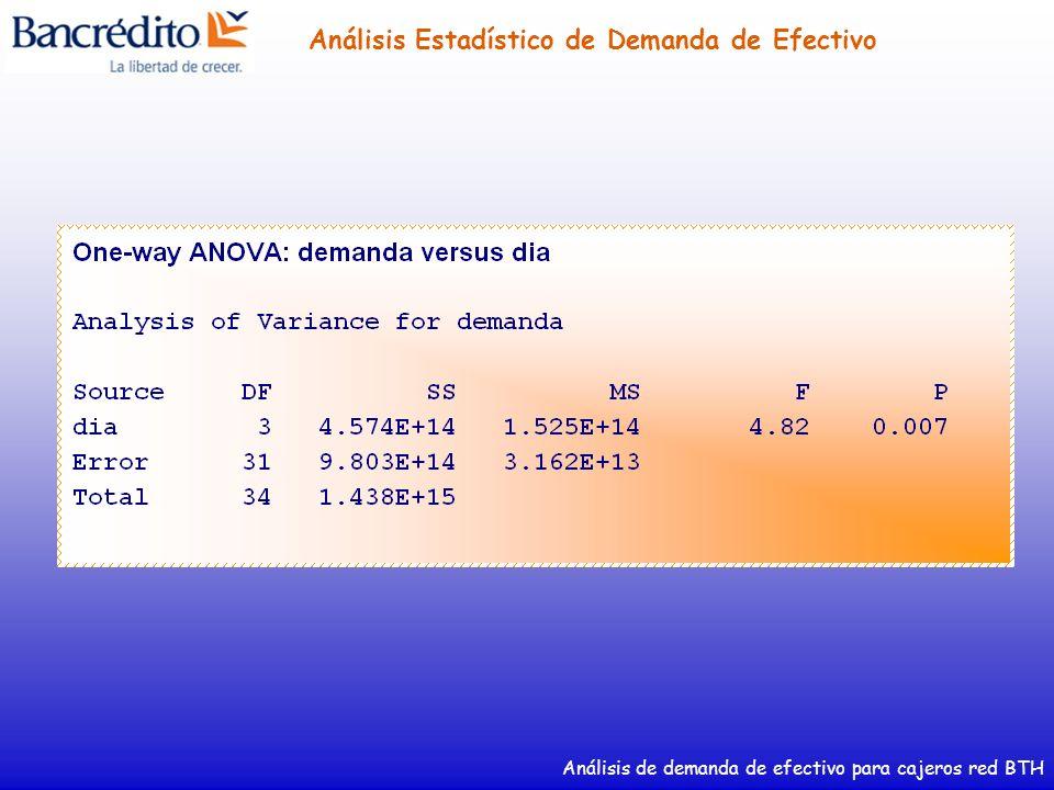 Análisis de demanda de efectivo para cajeros red BTH Análisis Estadístico de Demanda de Efectivo Demanda Diaria de Efectivo en Cajeros Red BTH Mes de Noviembre