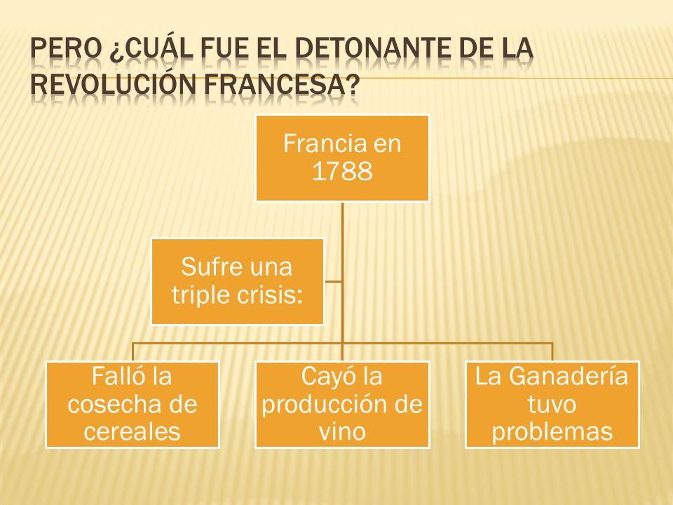 Francia en 1788 Falló la cosecha de cereales Cayó la producción de vino La Ganadería tuvo problemas Sufre una triple crisis: