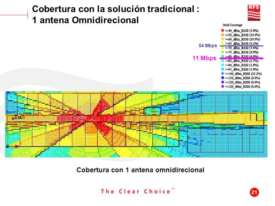 21 Cobertura con 1 antena omnidirecional Cobertura con la solución tradicional : 1 antena Omnidirecional 11 Mbps 54 Mbps