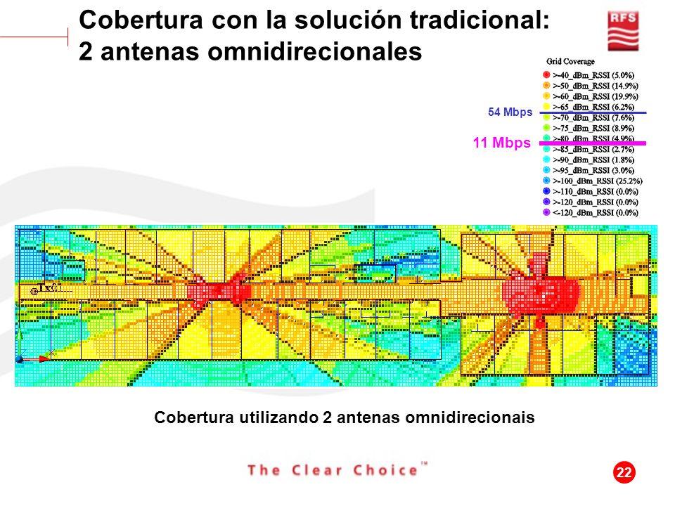 22 Cobertura utilizando 2 antenas omnidirecionais Cobertura con la solución tradicional: 2 antenas omnidirecionales 11 Mbps 54 Mbps
