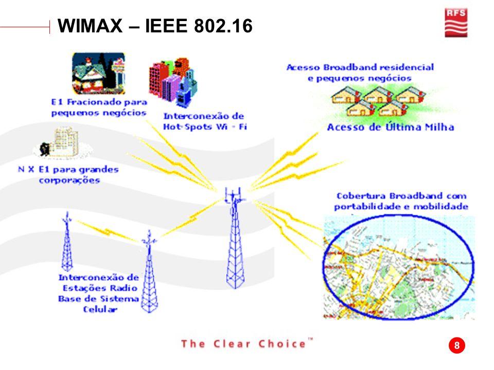 8 WIMAX – IEEE 802.16