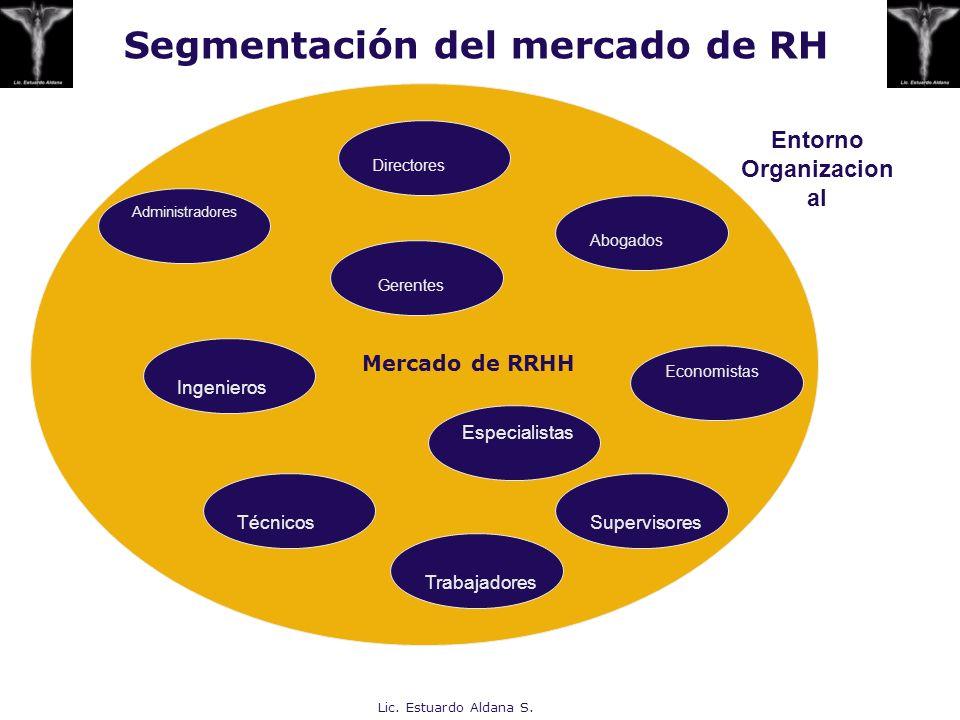 Segmentación del mercado de RH Lic. Estuardo Aldana S. Administradores Ingenieros TécnicosSupervisores Economistas Abogados Trabajadores Directores Es