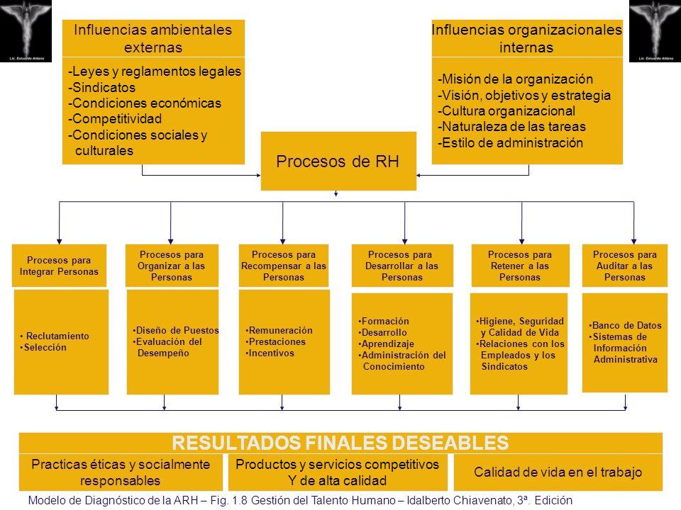 Procesos de RH Procesos para Organizar a las Personas Procesos para Recompensar a las Personas Procesos para Auditar a las Personas Procesos para Rete