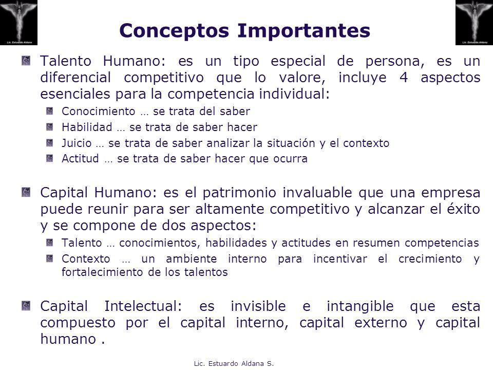 Conceptos Importantes Talento Humano: es un tipo especial de persona, es un diferencial competitivo que lo valore, incluye 4 aspectos esenciales para