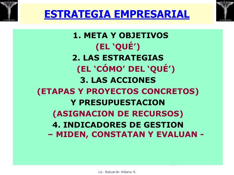 20 ESTRATEGIA EMPRESARIAL 1. META Y OBJETIVOS (EL QUÉ) 2. LAS ESTRATEGIAS (EL CÓMO DEL QUÉ) 3. LAS ACCIONES (ETAPAS Y PROYECTOS CONCRETOS) Y PRESUPUES