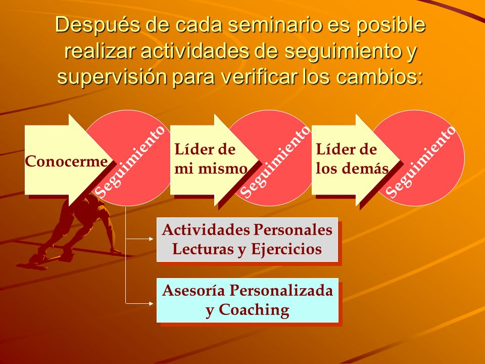 Después de cada seminario es posible realizar actividades de seguimiento y supervisión para verificar los cambios: Conocerme Líder de mi mismo Líder d