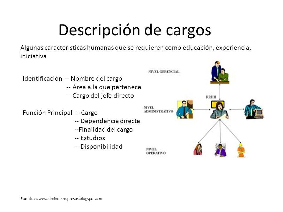 Descripción de cargos Algunas características humanas que se requieren como educación, experiencia, iniciativa Identificación -- Nombre del cargo -- Á