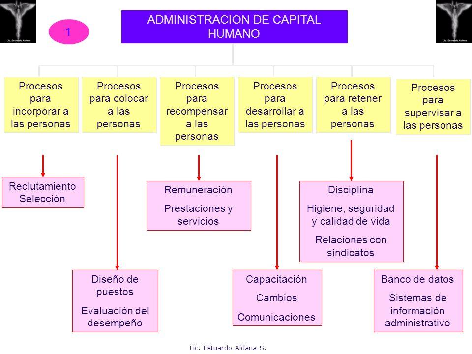 ADMINISTRACION DE CAPITAL HUMANO Procesos para incorporar a las personas Procesos para colocar a las personas Procesos para recompensar a las personas